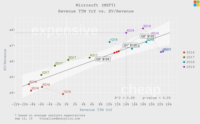 Microsoft revenue growth vs ev/revenue