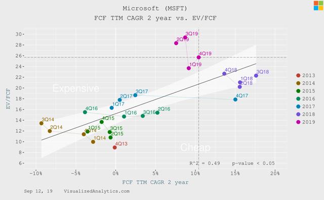 Microsoft FCF growth vs EV/FCF