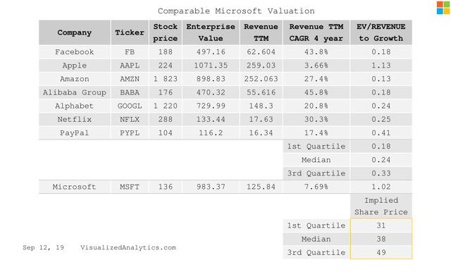 Microsoft comparable valuation by EV/REVENUE