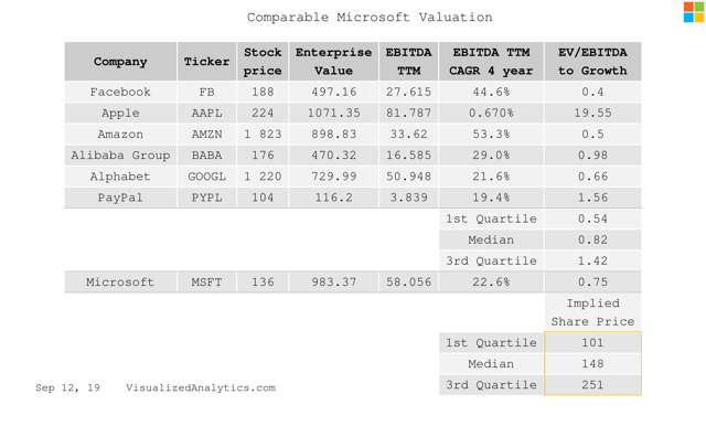 Microsoft comparable valuation by EV/EBITDA