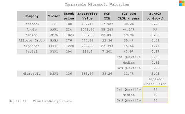 Comparable valuation of Microsoft