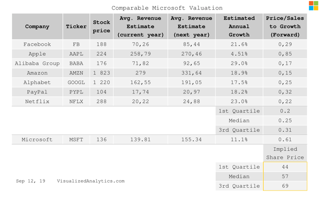 Microsoft comparable valuation by P/S