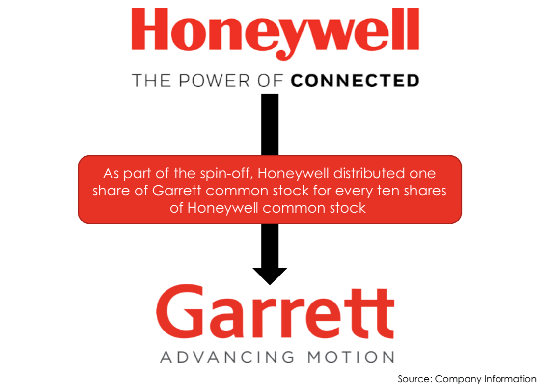 Garrett Motion: A Turbocharged Investment Opportunity