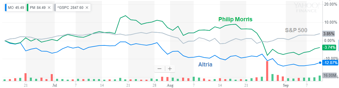 Altria: 12% Down In 3 Months, Upgrade To Neutral
