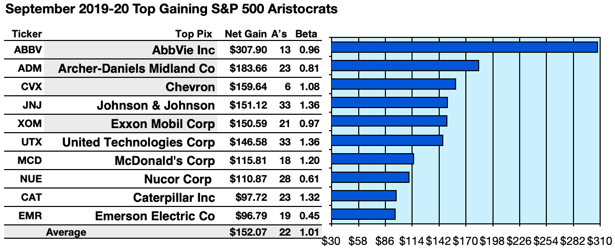 Your 57 September S&P 500 Dividend Aristocrats