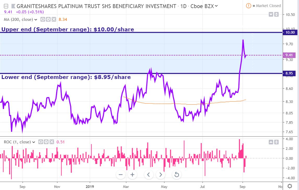 PLTM Monthly: Platinum Still Cheap Despite Its Recent Rally