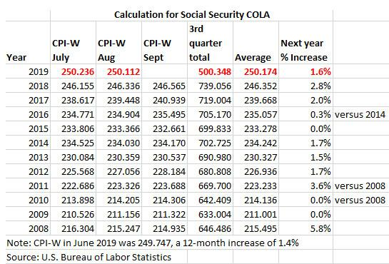 CPI-W and Social Security COLA