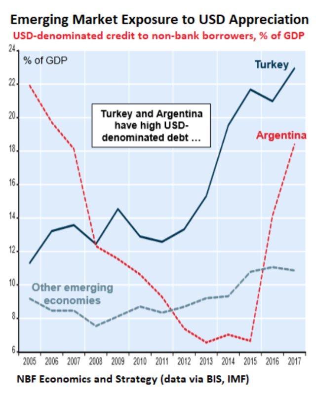 Image result for usd debt emerging markets
