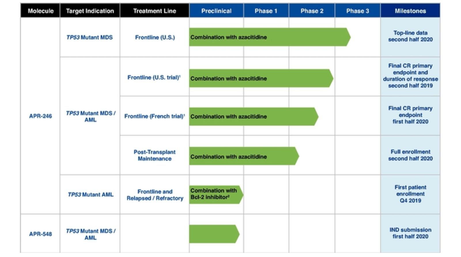 Aprea Therapeutics Files For U.S. IPO