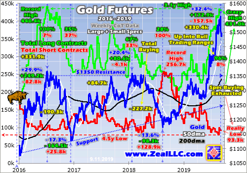Gold Futures-Selling Overhang