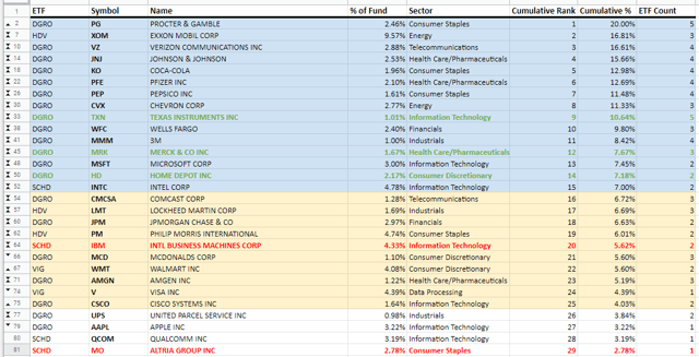 Top 25 Dividend Stocks From World