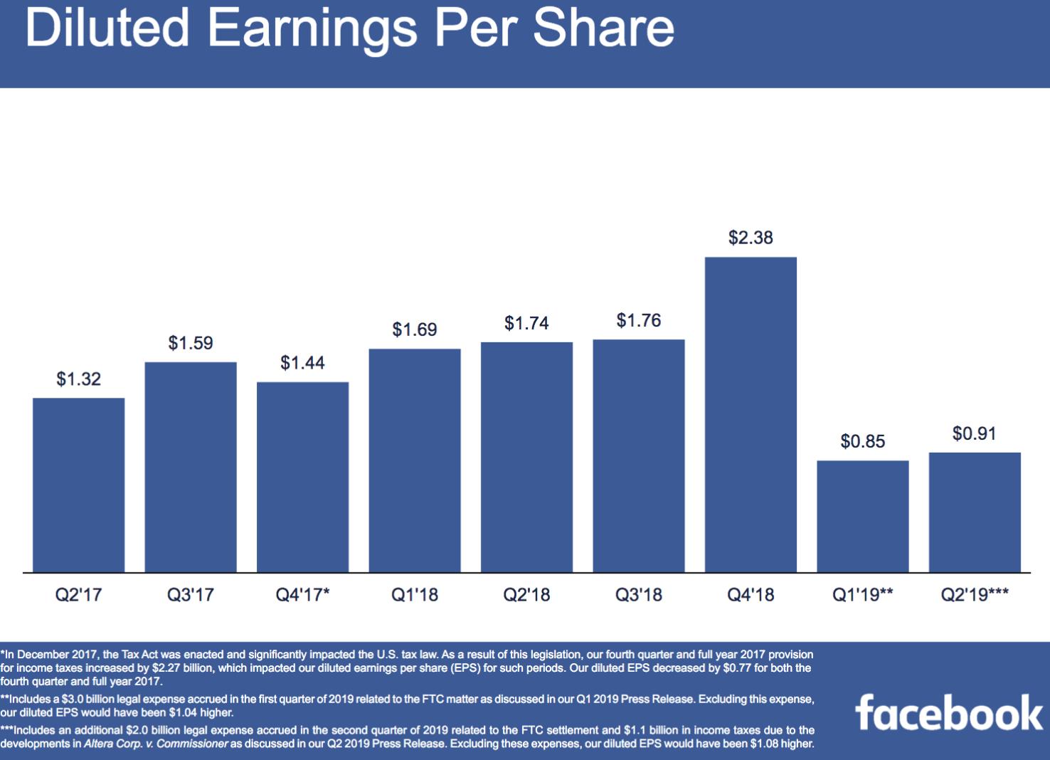 Facebook: Four 11% To 23% Trades