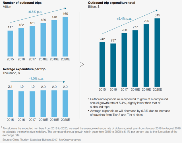 Increase in outbound trips from Chinese travelers (McKinsey)
