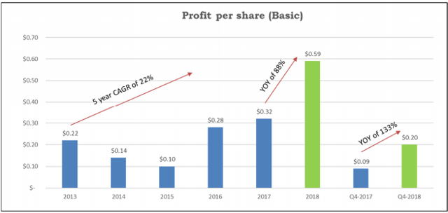 Profit per share growth Sylogist (SYZ)