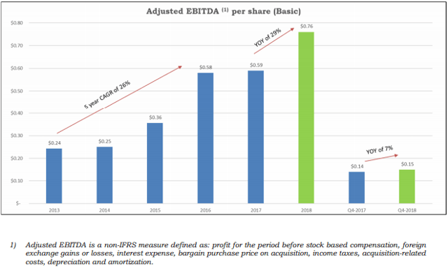 EBITDA per share growth Sylogist (SYZ)