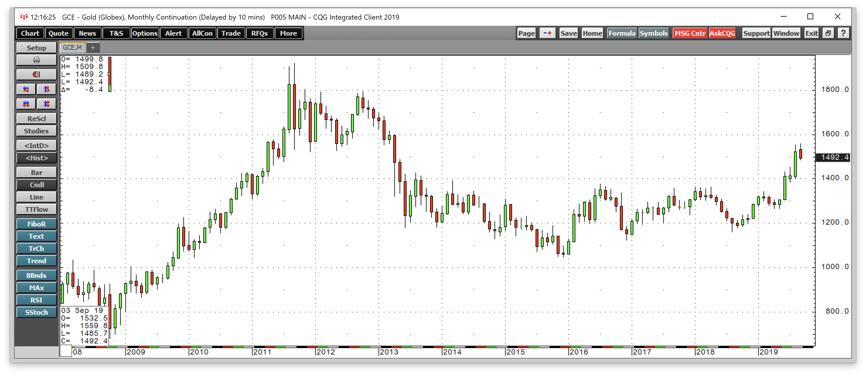 Fear And Greed In The Silver Market