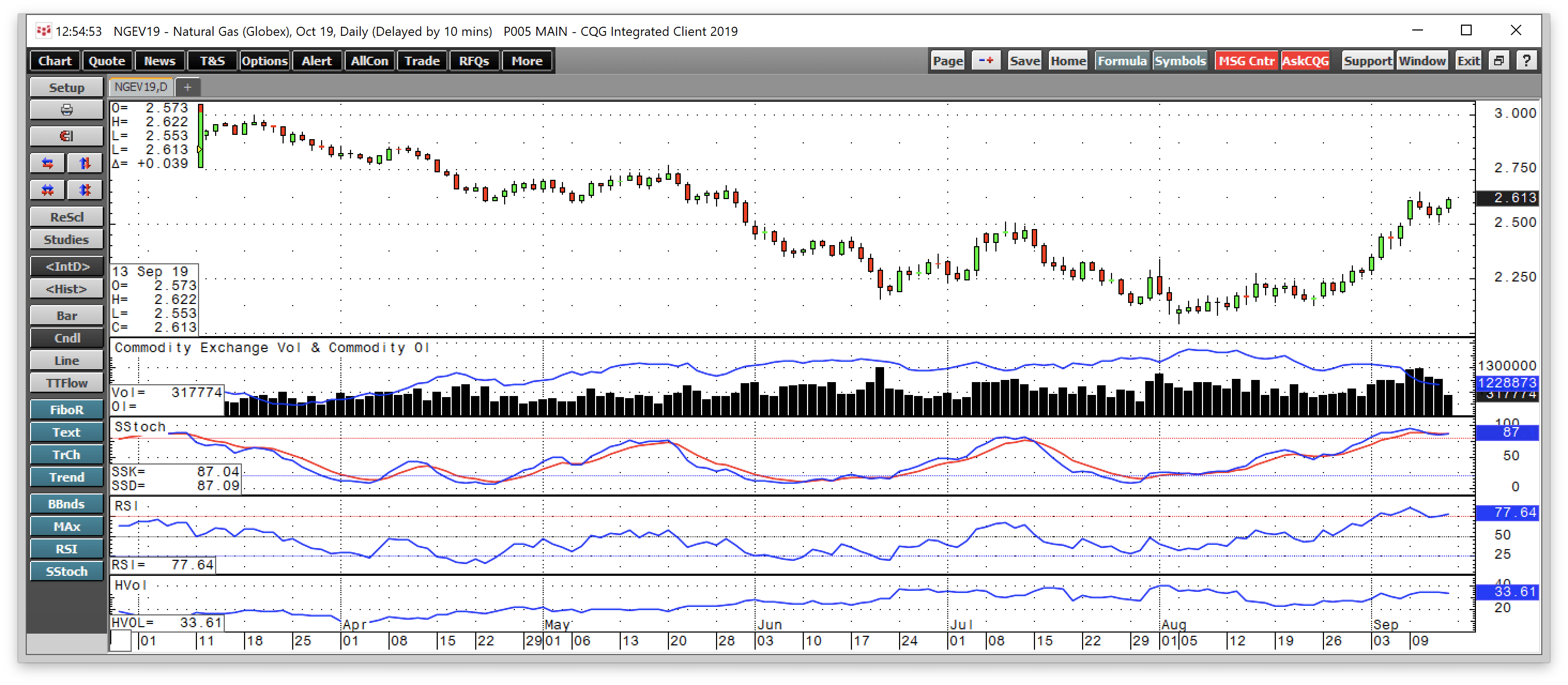 Natural Gas Crashes Through Resistance Early