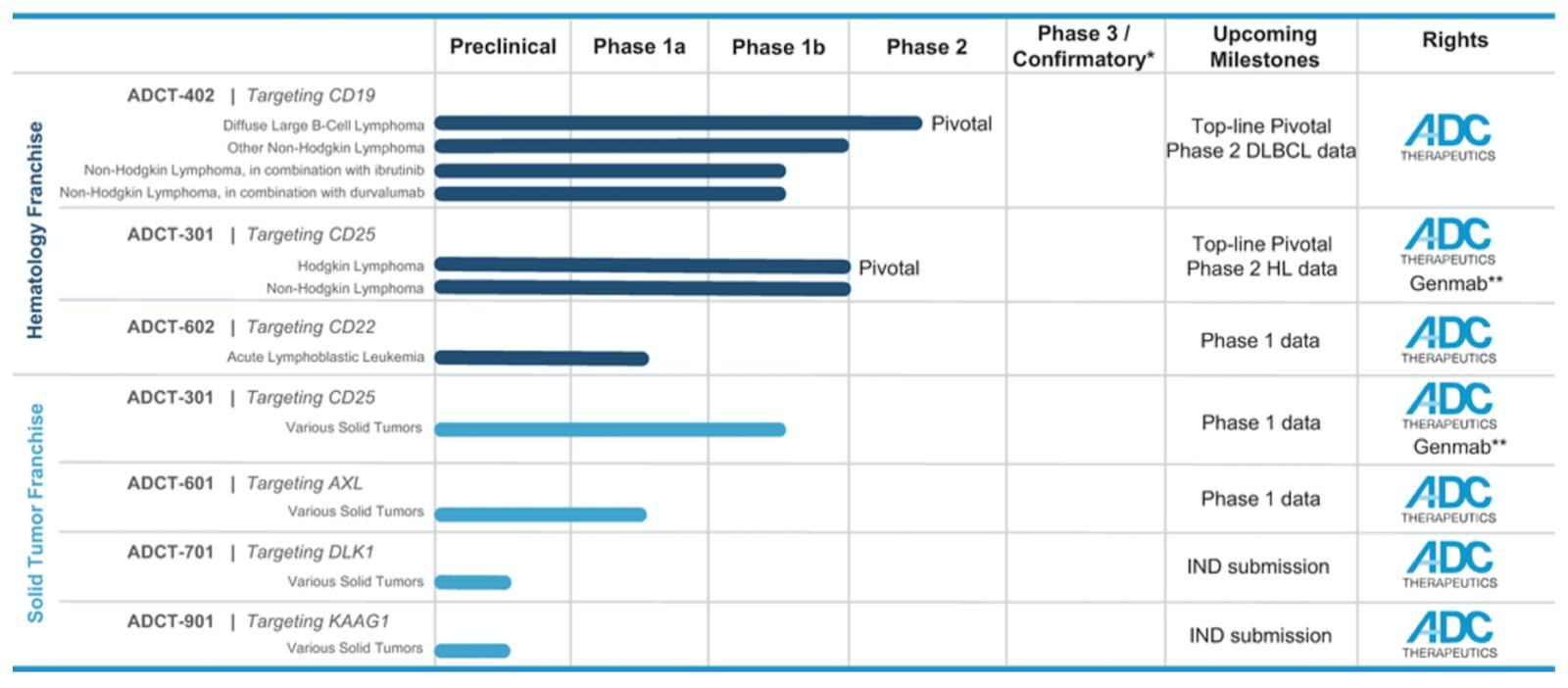 ADC Therapeutics Begins U.S. IPO Process