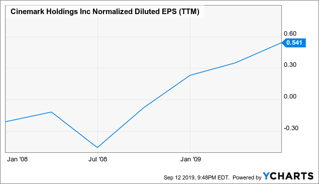 5 Dividend Stocks For The Next Recession