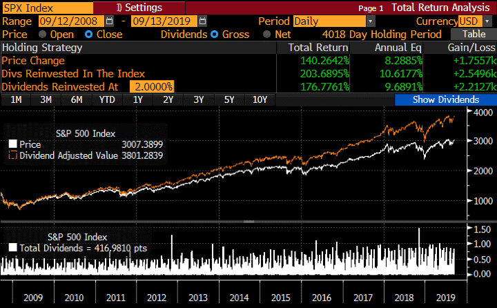 Investing In Post-Lehman World