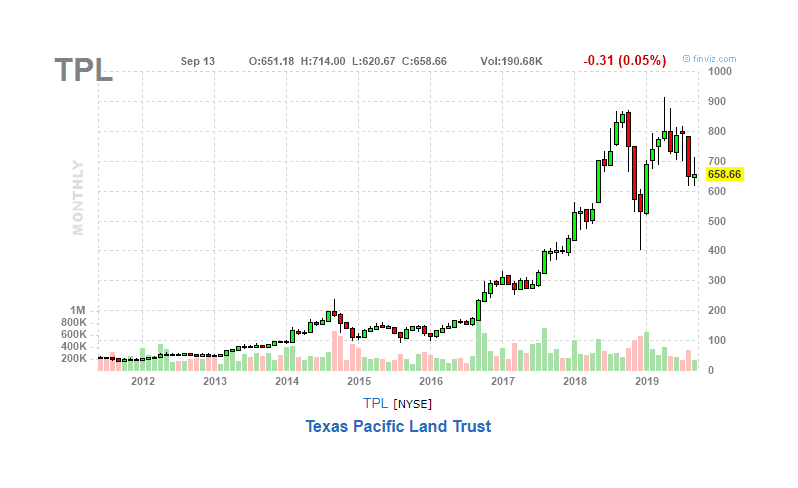 Texas Pacific Land Set To Rise Further