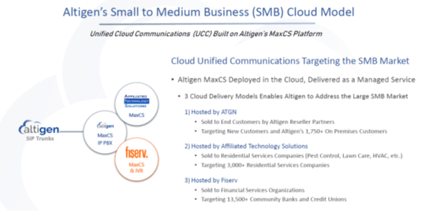 Altigen: An Overlooked Gem In The UCaas Market
