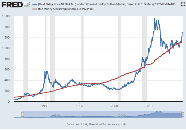 Gold vs Broad Money