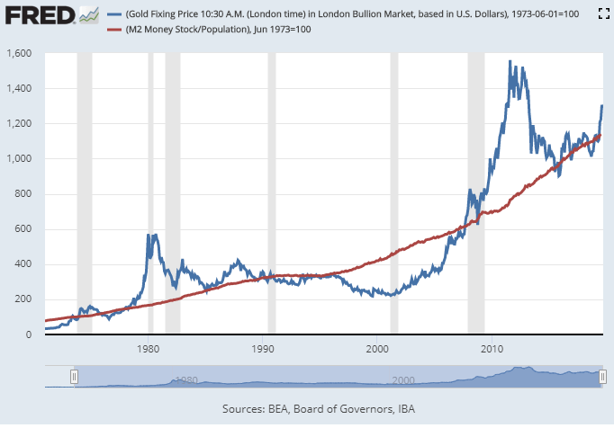 I'm Still Loading Up On Gold And Gold Stocks. Here's Why