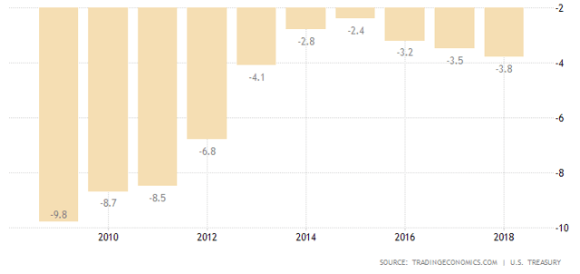 Deficits to GDP