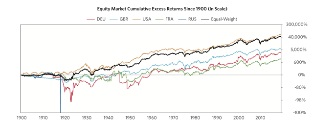 Long-Term Equity Performance