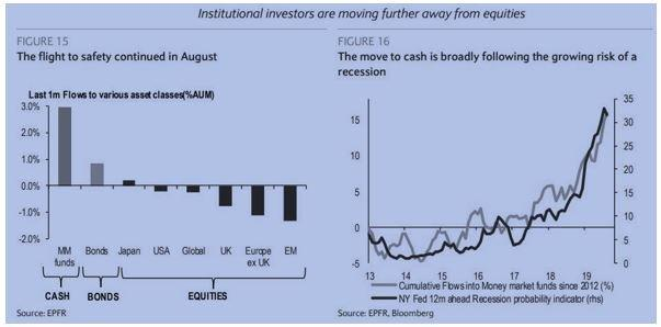 Institutional Investors moving away from Equities
