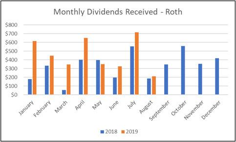 Roth IRA - August Income