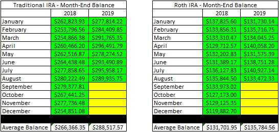 Retirement Account - August Balances