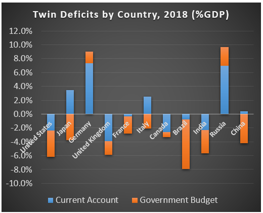 Twin Deficits