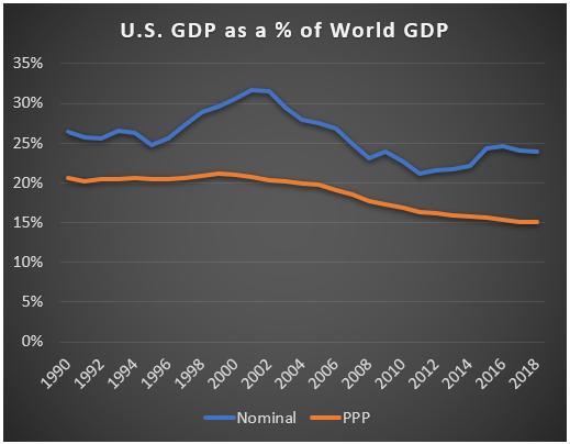 U.S. Share of World GDP