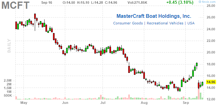 MasterCraft Boat Holdings: Recession Risk Could Sink Shares Further