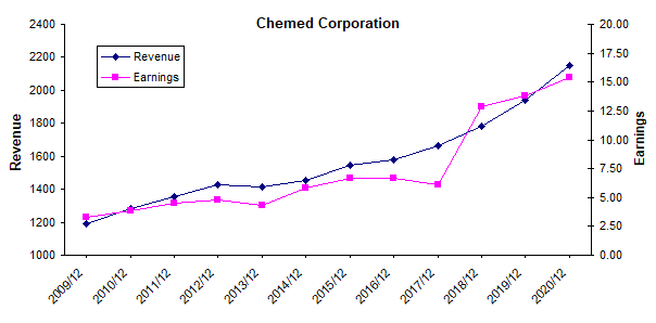 Chemed: Palliative Care And Plumbing Make This Stock Recession-Proof