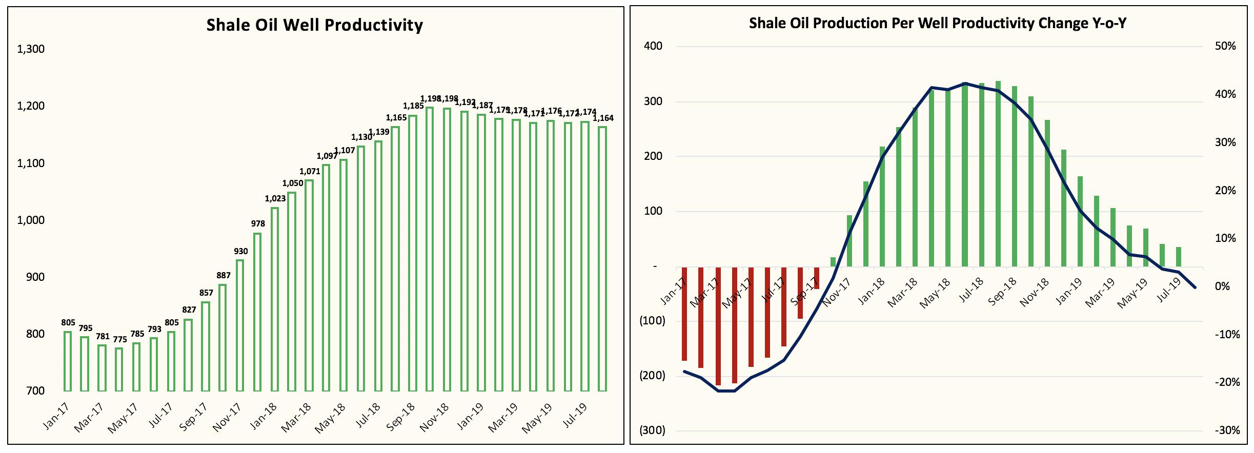 U.S. Shale Well Productivity Turns Negative Y-O-Y