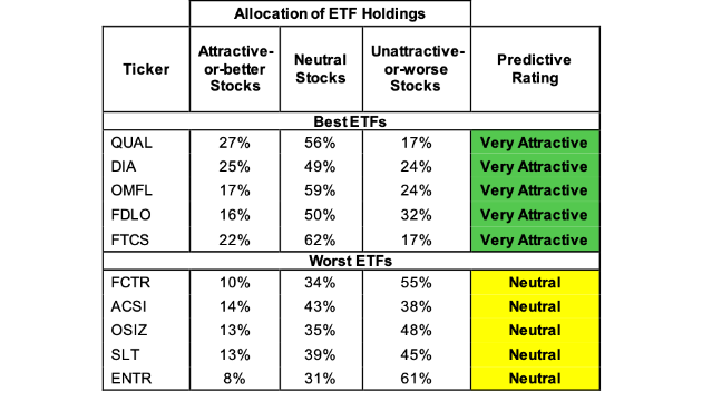 Best And Worst Q3 2019: Large Cap Blend ETFs And Mutual Funds