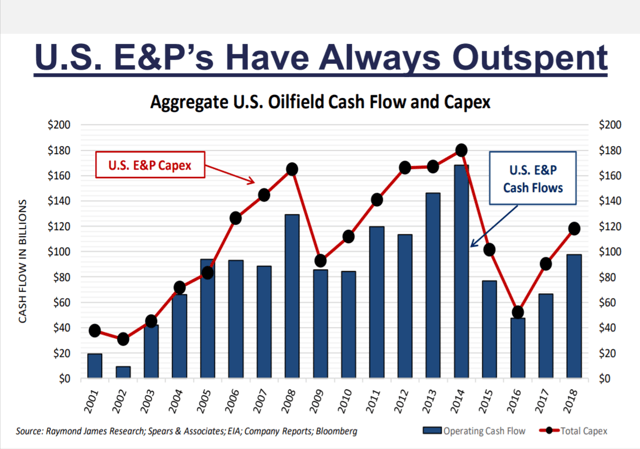 E&P Follies: Flagging The Fumbles, Foibles, Failures And Fables Of Free Cash Flow
