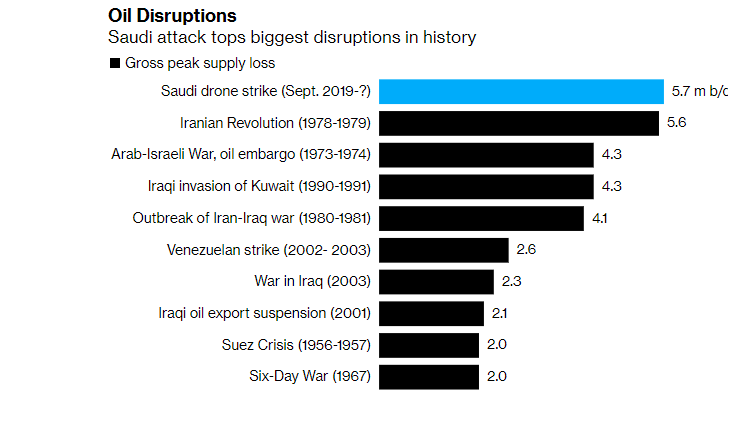 Middle East Crisis: Structural Win For Crude Tankers