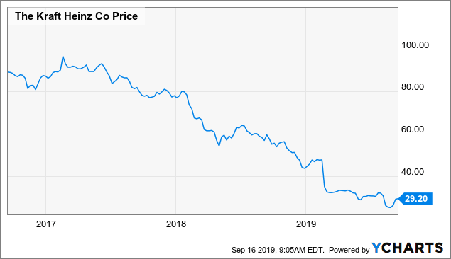 Kraft Heinz: A Low Expectation Investment