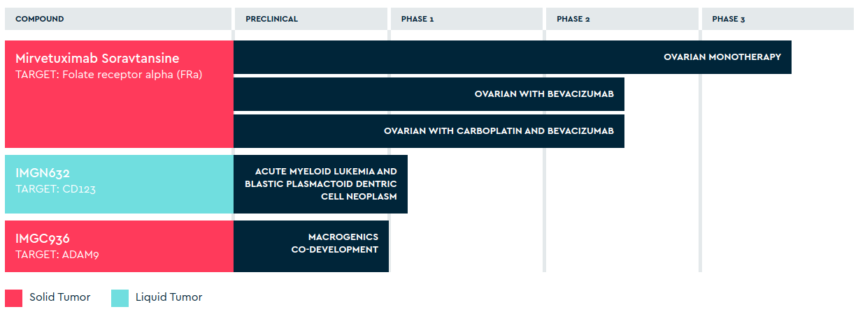 ImmunoGen: A Long-Term Investment Based On Its ADC Technology