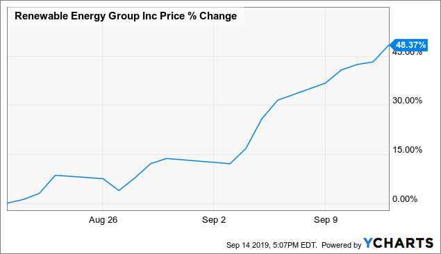 The Big Reason For Renewable Energy Group's Recent Rally
