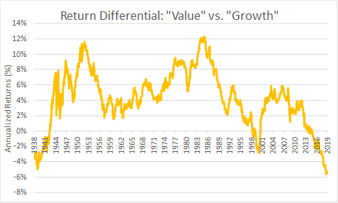 Value's Value Today