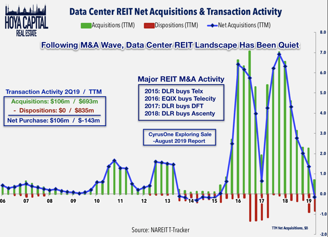 data center reit transactions