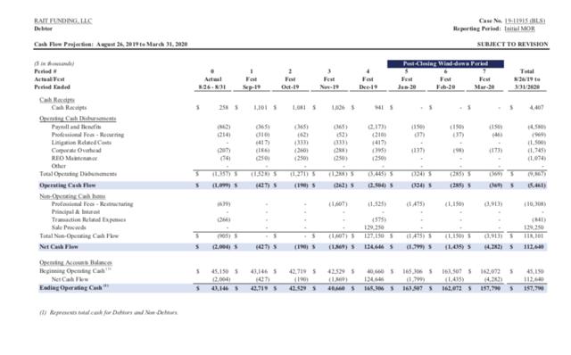 RAIT MOR cash flow projection