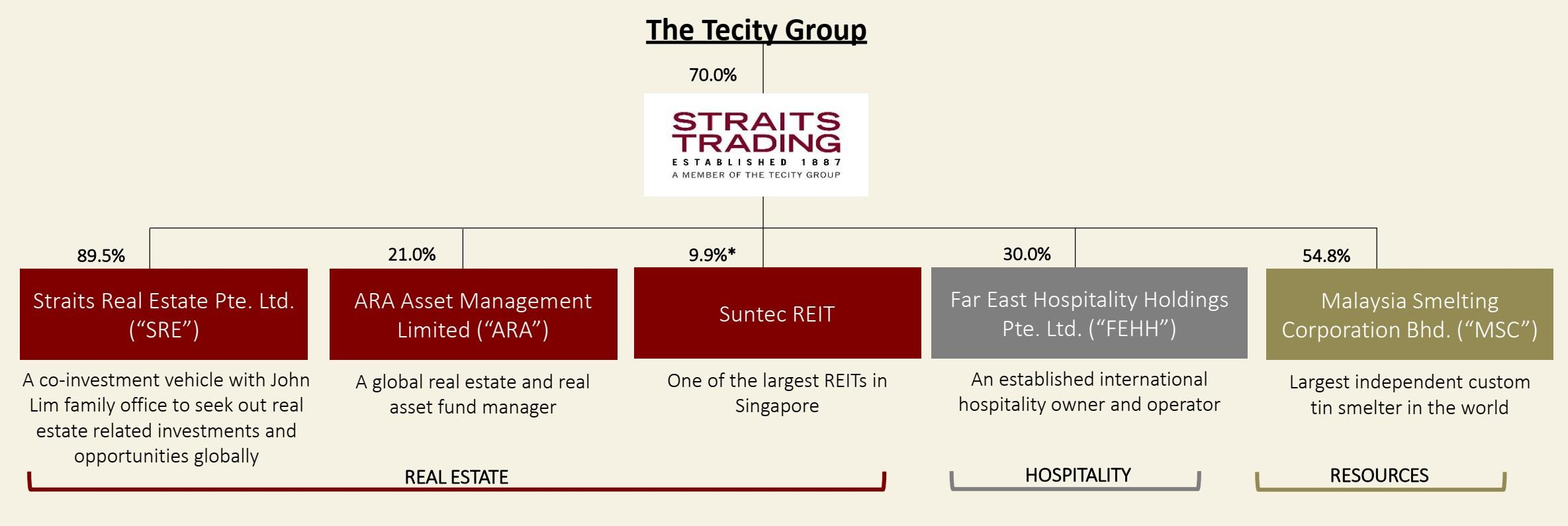 Straits Trading: Conglomerate Discount Could Persist For Longer Than Expected