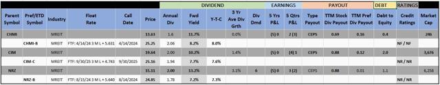 3 Mortgage REIT Preferred Stocks