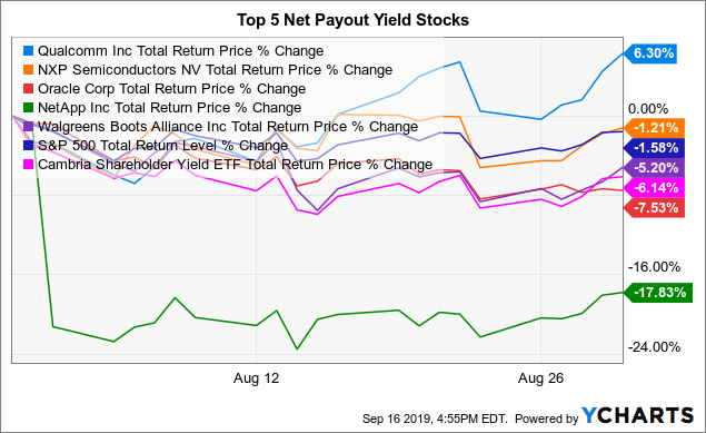 Top Net Payout Yields - September 2019